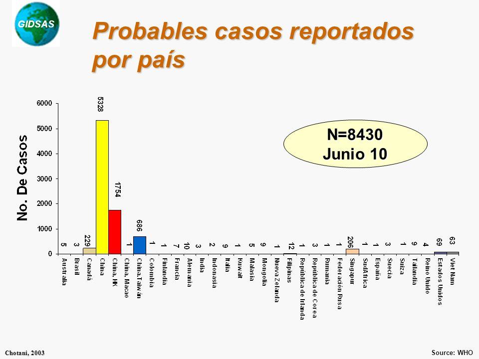 GIDSAS Chotani, 2003 Muertes reportadas por país N=789 Junio 10 Source: WHO