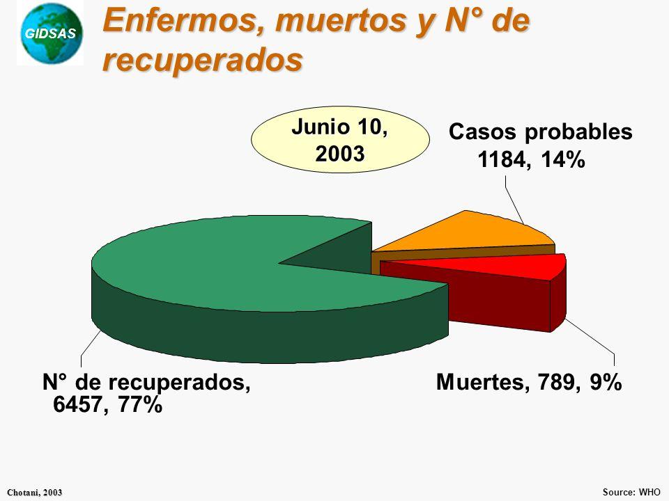 GIDSAS Chotani, 2003 Enfermos, muertos y N° de recuperados N° de recuperados, 6457, 77% Muertes, 789, 9% Casos probables 1184, 14% Junio 10, 2003 Source: WHO