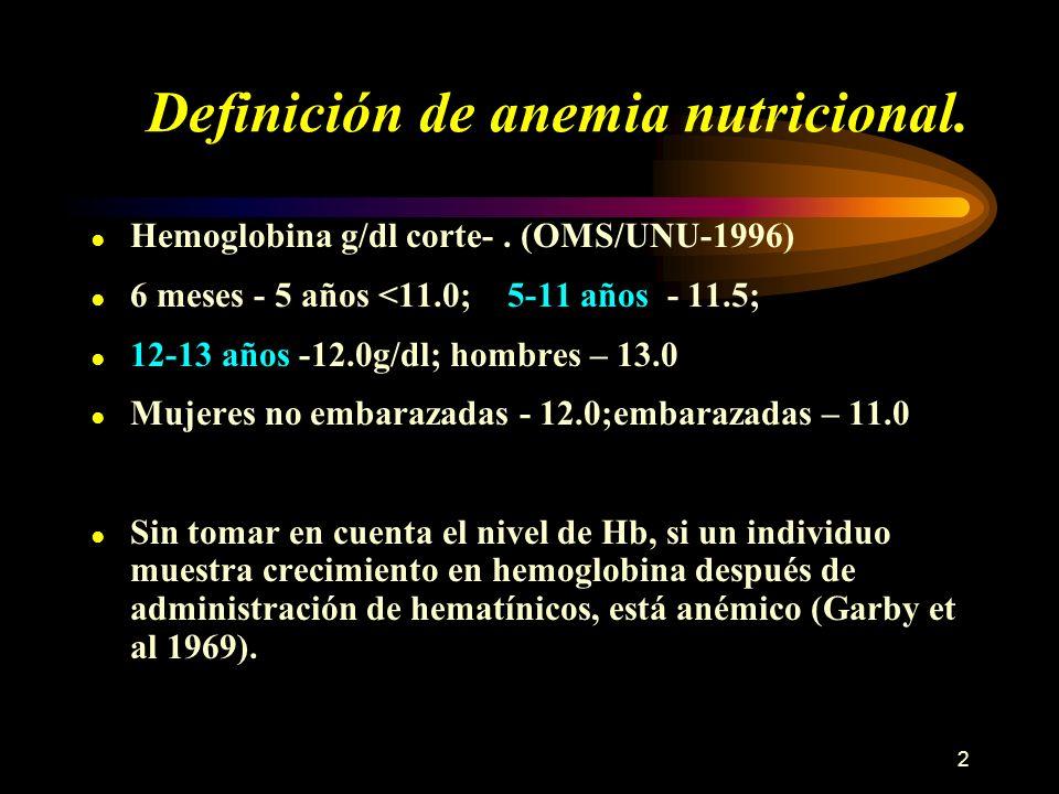 2 Definición de anemia nutricional. Hemoglobina g/dl corte-. (OMS/UNU-1996) 6 meses - 5 años <11.0; 5-11 años - 11.5; 12-13 años -12.0g/dl; hombres –