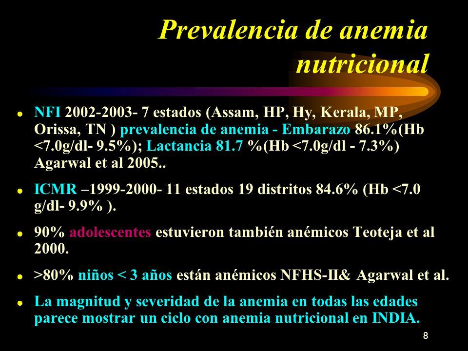 8 Prevalencia de anemia nutricional NFI 2002-2003- 7 estados (Assam, HP, Hy, Kerala, MP, Orissa, TN ) prevalencia de anemia - Embarazo 86.1%(Hb <7.0g/