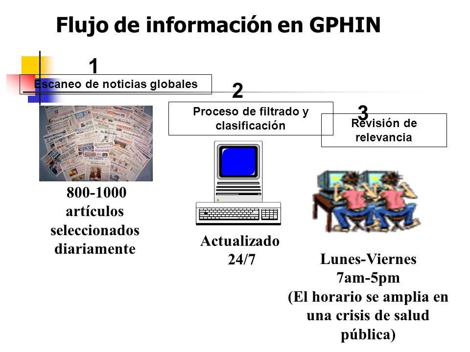 Flujo de información en GPHIN Escaneo de noticias globales Proceso de filtrado y clasificación 800-1000 artículos seleccionados diariamente 1 2 3 Revi