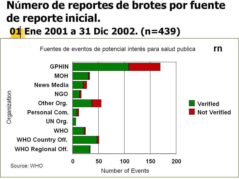 N ú mero de reportes de brotes por fuente de reporte inicial. 01 Ene 2001 a 31 Dic 2002. (n=439) Source: WHO Fuentes de eventos de potencial interés p