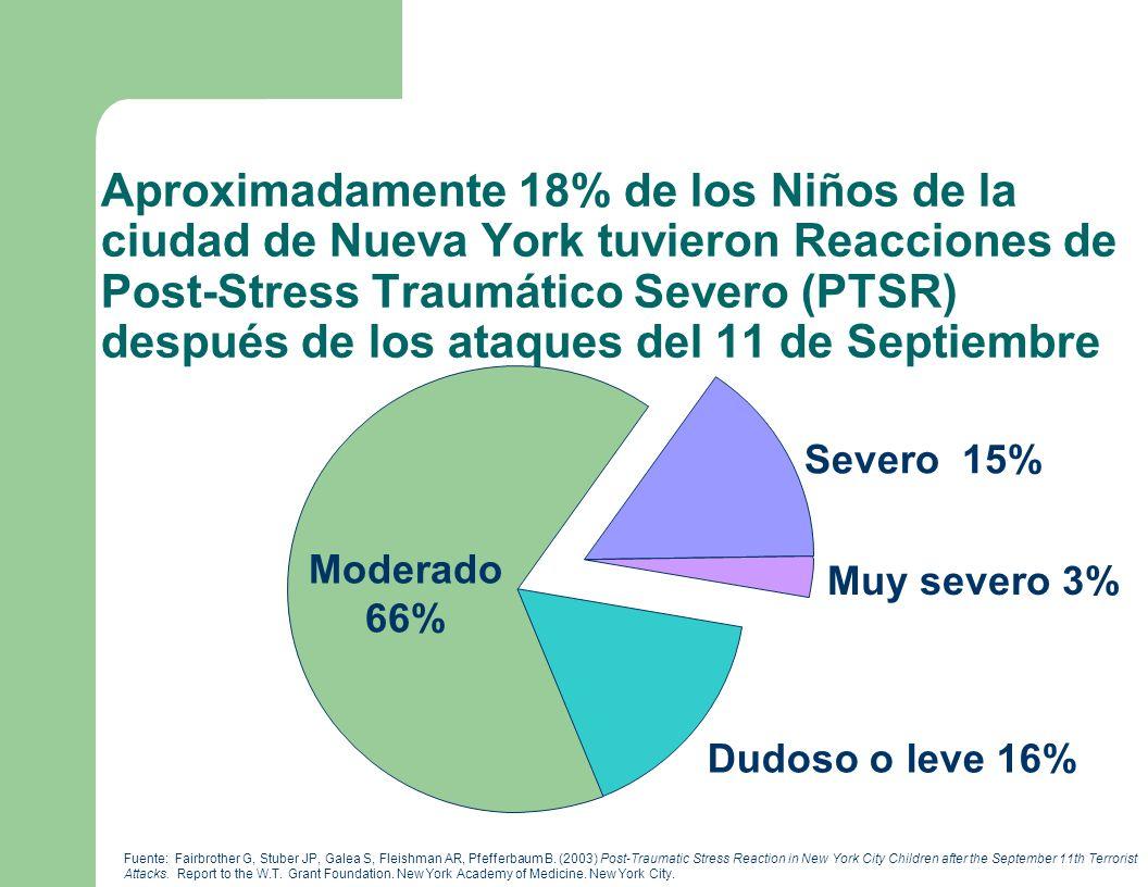 Aproximadamente 18% de los Niños de la ciudad de Nueva York tuvieron Reacciones de Post-Stress Traumático Severo (PTSR) después de los ataques del 11 de Septiembre Fuente: Fairbrother G, Stuber JP, Galea S, Fleishman AR, Pfefferbaum B.