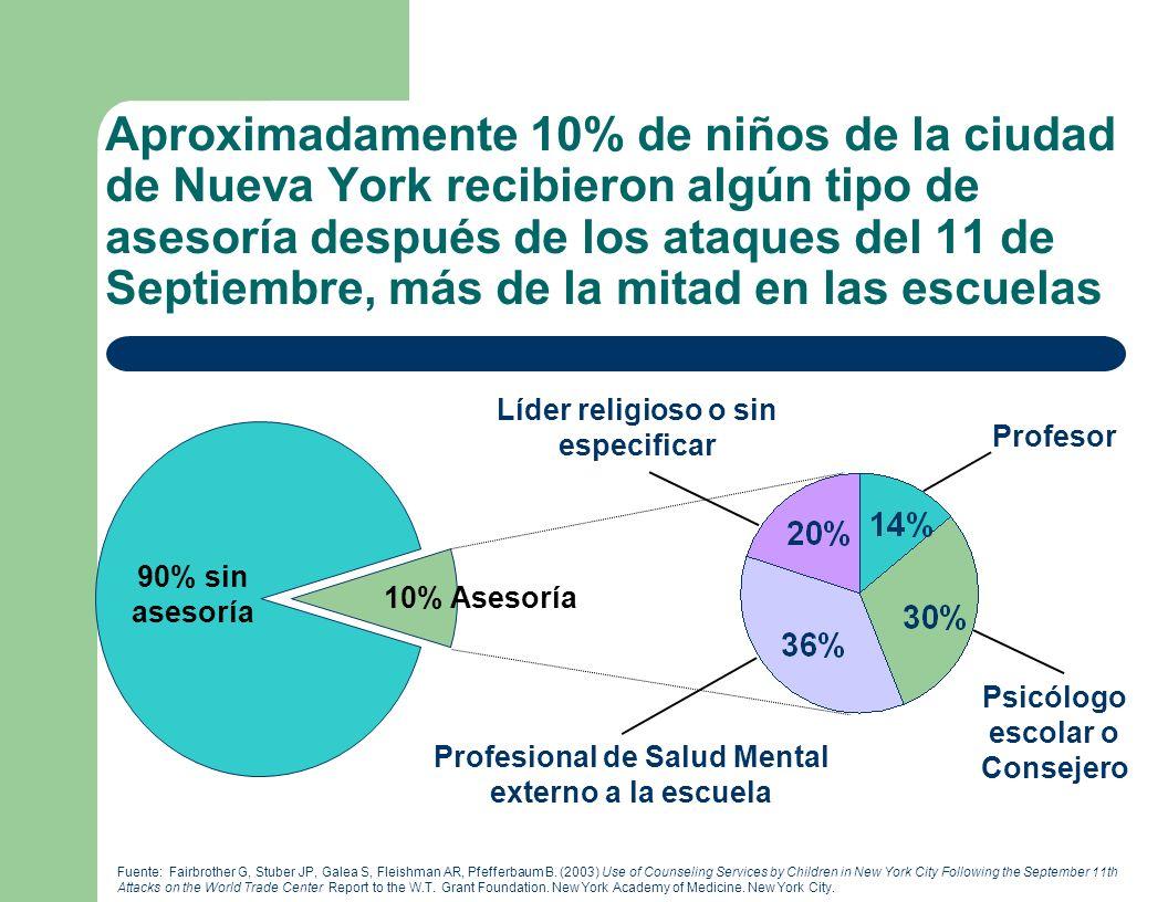 Aproximadamente 10% de niños de la ciudad de Nueva York recibieron algún tipo de asesoría después de los ataques del 11 de Septiembre, más de la mitad en las escuelas Fuente: Fairbrother G, Stuber JP, Galea S, Fleishman AR, Pfefferbaum B.