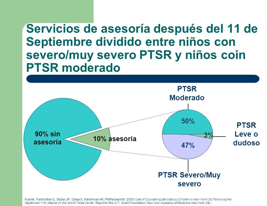 Servicios de asesoría después del 11 de Septiembre dividido entre niños con severo/muy severo PTSR y niños coin PTSR moderado Fuente: Fairbrother G, Stuber JP, Galea S, Fleishman AR, Pfefferbaum B.