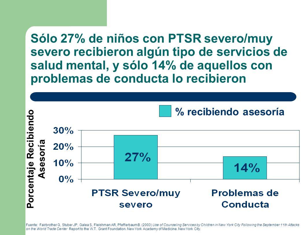 Sólo 27% de niños con PTSR severo/muy severo recibieron algún tipo de servicios de salud mental, y sólo 14% de aquellos con problemas de conducta lo recibieron Porcentaje Recibiendo Asesoría Fuente: Fairbrother G, Stuber JP, Galea S, Fleishman AR, Pfefferbaum B.