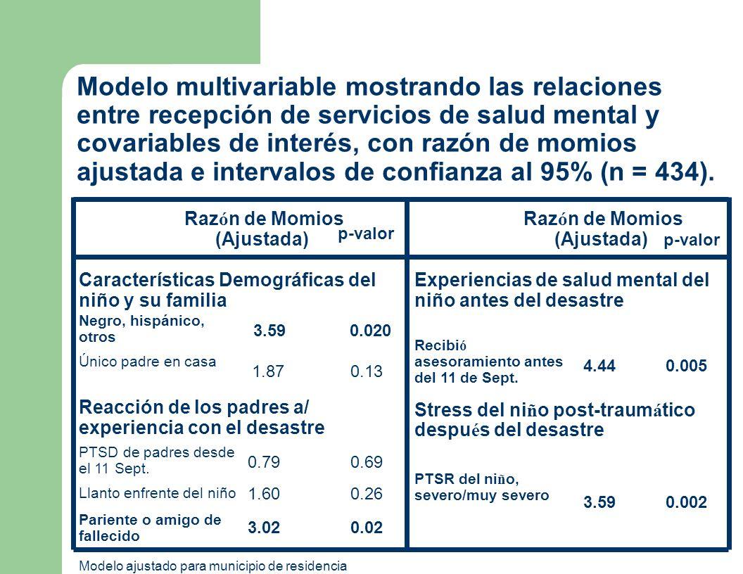 Modelo multivariable mostrando las relaciones entre recepción de servicios de salud mental y covariables de interés, con razón de momios ajustada e intervalos de confianza al 95% (n = 434).