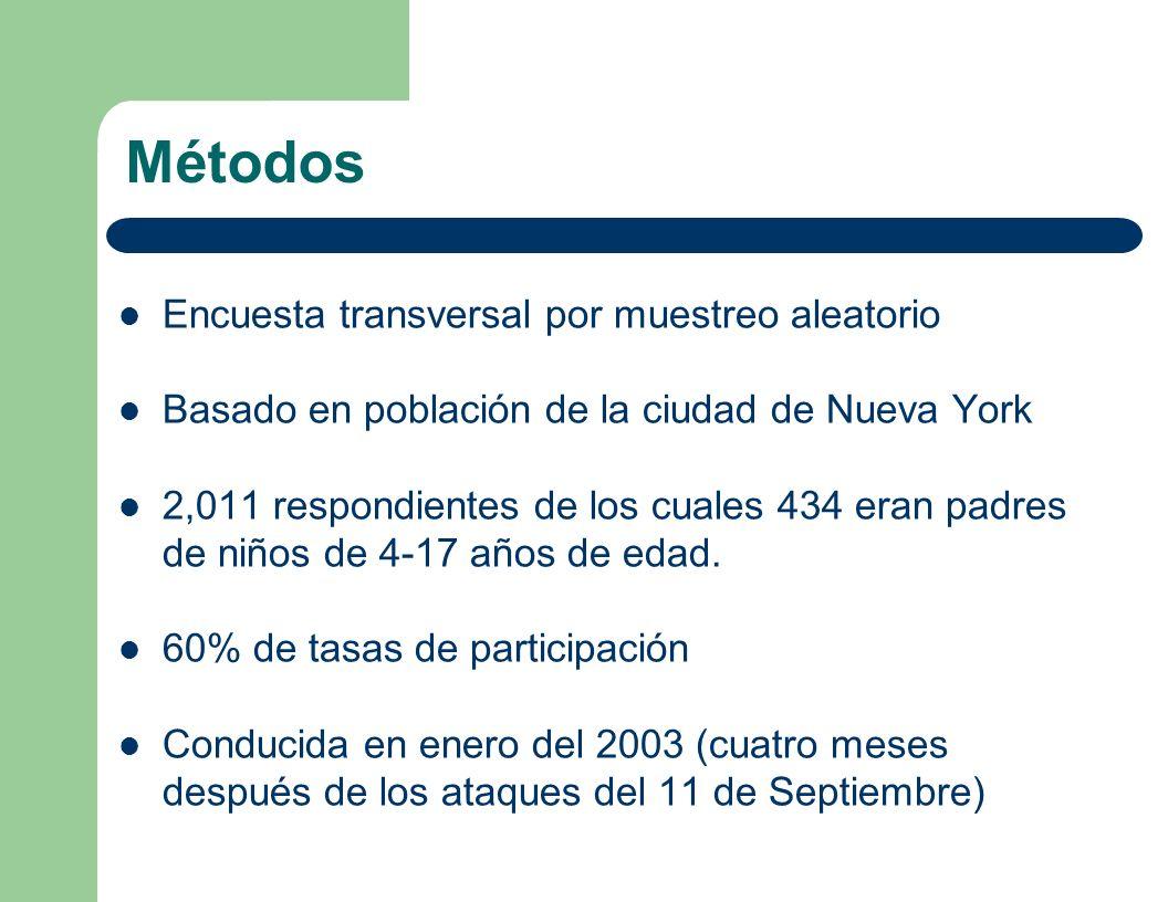 Métodos Encuesta transversal por muestreo aleatorio Basado en población de la ciudad de Nueva York 2,011 respondientes de los cuales 434 eran padres d