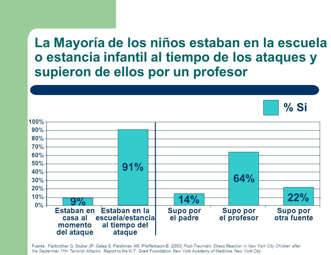 22% 14% La Mayoría de los niños estaban en la escuela o estancia infantil al tiempo de los ataques y supieron de ellos por un profesor Fuente: Fairbrother G, Stuber JP, Galea S, Fleishman AR, Pfefferbaum B.