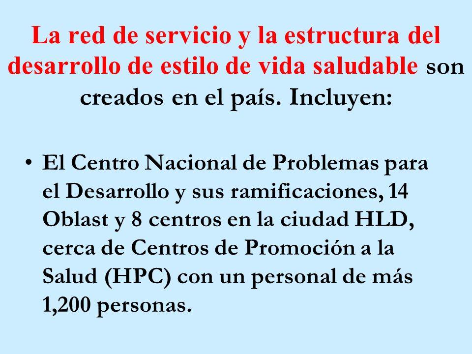 La red de servicio y la estructura del desarrollo de estilo de vida saludable son creados en el país.