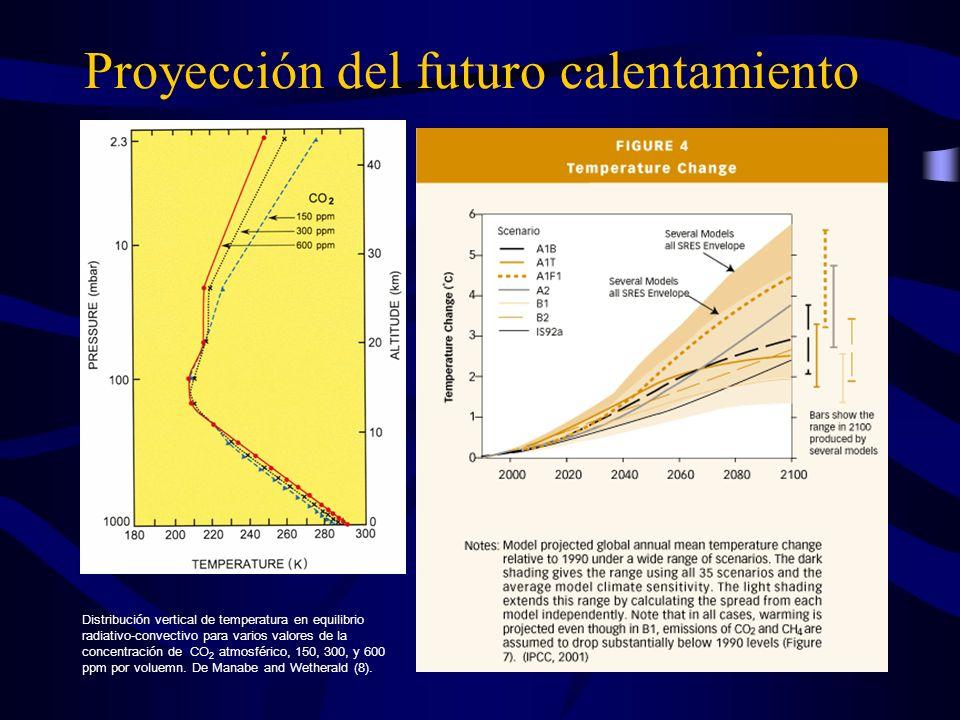Proyección del futuro calentamiento Distribución vertical de temperatura en equilibrio radiativo-convectivo para varios valores de la concentración de