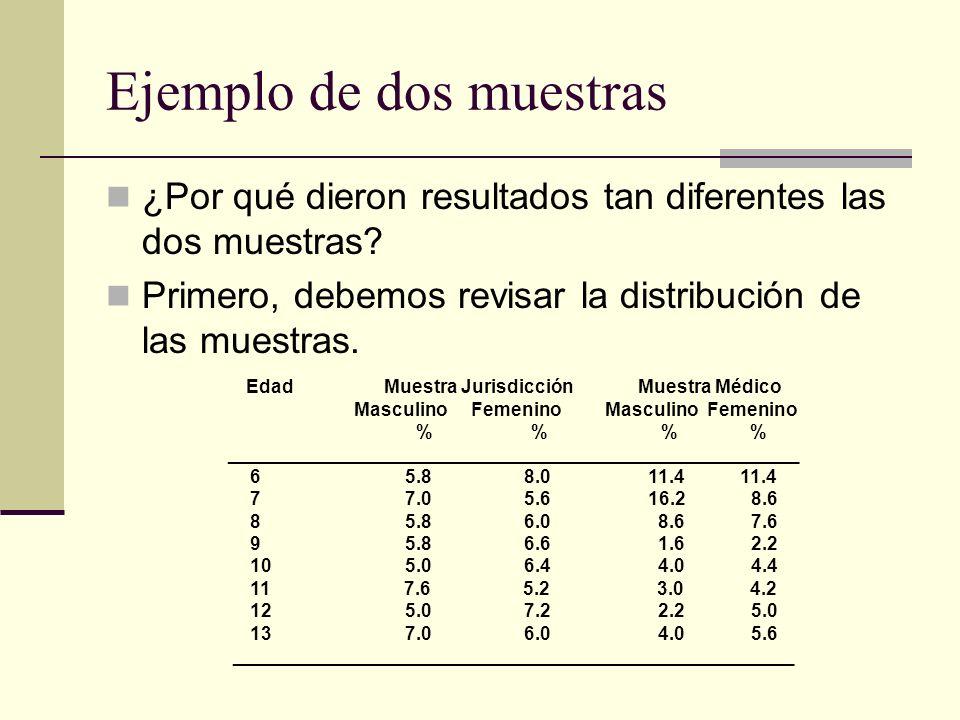 Ejemplo de dos muestras ¿Por qué dieron resultados tan diferentes las dos muestras? Primero, debemos revisar la distribución de las muestras. Edad Mue