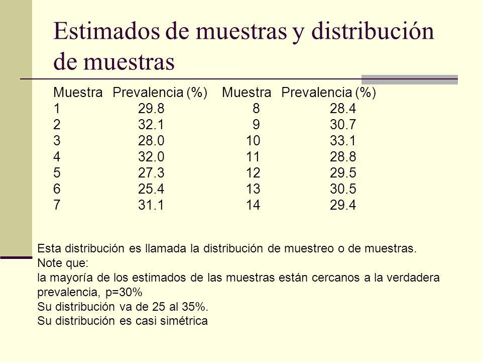 Estimados de muestras y distribución de muestras Muestra Prevalencia (%) 1 29.8 8 28.4 2 32.1 9 30.7 3 28.0 10 33.1 4 32.0 11 28.8 5 27.3 12 29.5 6 25