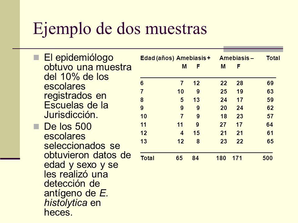 Ejemplo de dos muestras El epidemiólogo obtuvo una muestra del 10% de los escolares registrados en Escuelas de la Jurisdicción. De los 500 escolares s