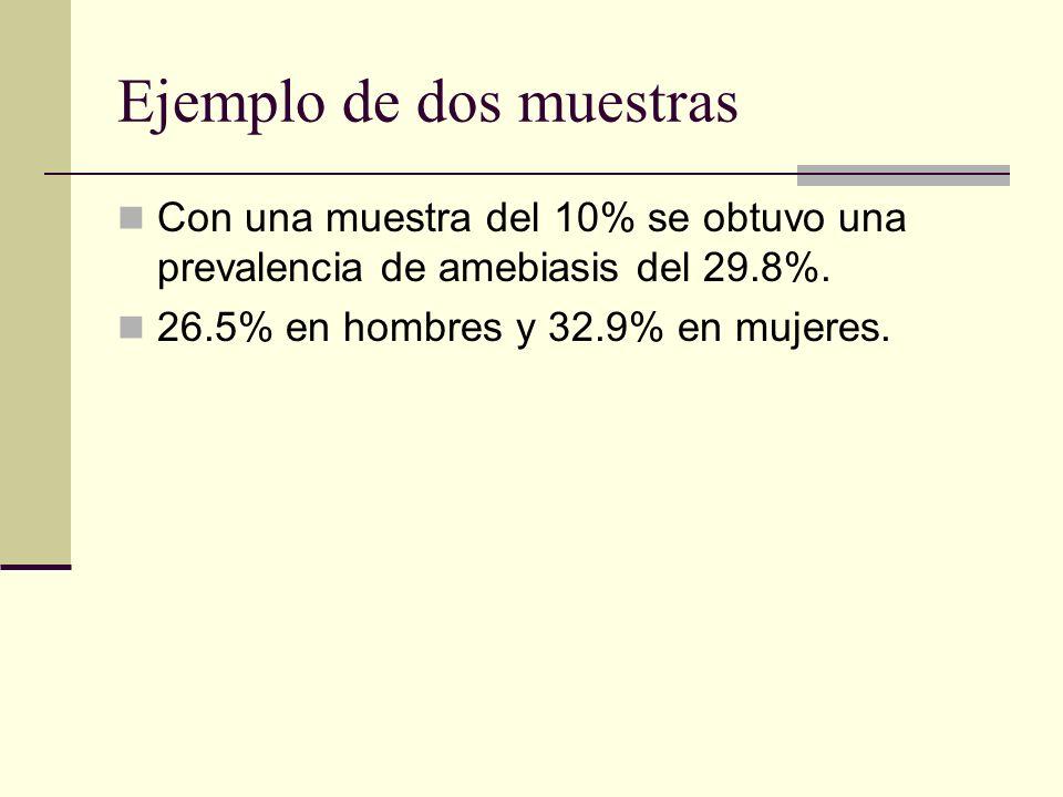 Ejemplo de dos muestras Con una muestra del 10% se obtuvo una prevalencia de amebiasis del 29.8%. 26.5% en hombres y 32.9% en mujeres.