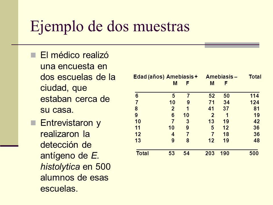 Ejemplo de dos muestras El médico realizó una encuesta en dos escuelas de la ciudad, que estaban cerca de su casa. Entrevistaron y realizaron la detec