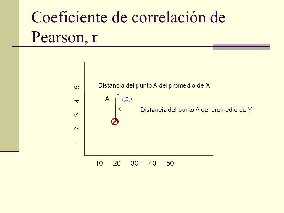 Coeficiente de correlación de Pearson, r 10 20 30 40 50 1 2 3 4 5 A Distancia del punto A del promedio de X Distancia del punto A del promedio de Y