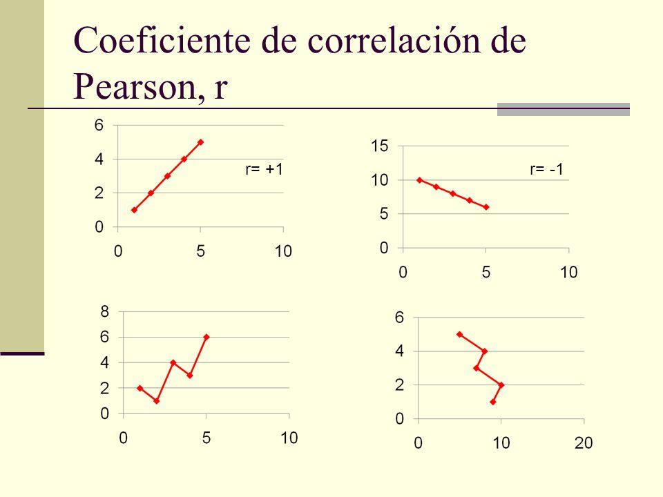 Coeficiente de correlación de Pearson, r r= +1r= -1