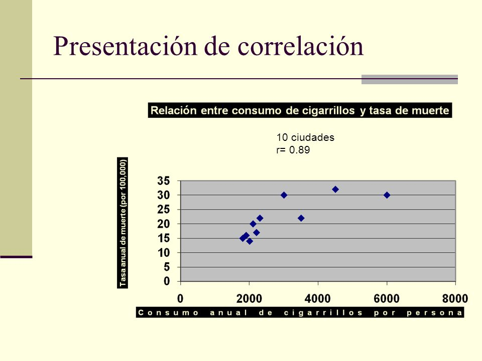 Presentación de correlación 10 ciudades r= 0.89