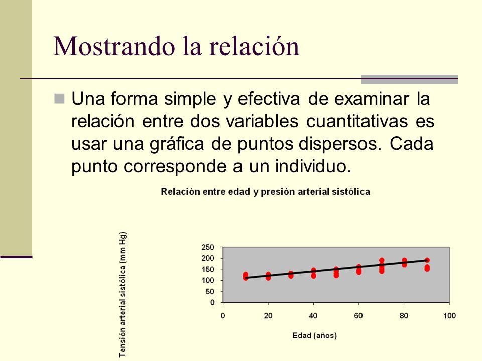 Mostrando la relación Una forma simple y efectiva de examinar la relación entre dos variables cuantitativas es usar una gráfica de puntos dispersos. C