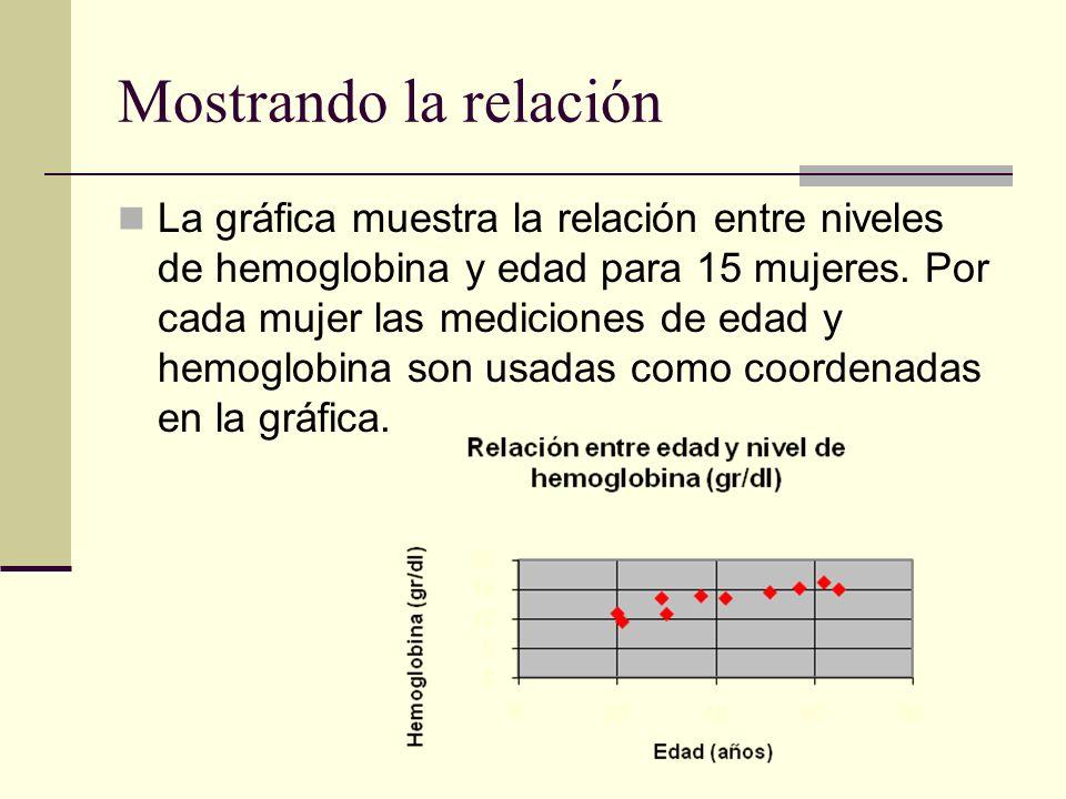 Mostrando la relación La gráfica muestra la relación entre niveles de hemoglobina y edad para 15 mujeres. Por cada mujer las mediciones de edad y hemo