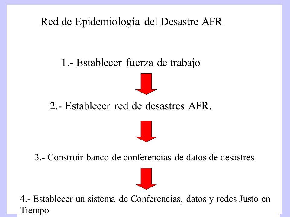 Red de Epidemiología del Desastre AFR 1.- Establecer fuerza de trabajo 2.- Establecer red de desastres AFR. 3.- Construir banco de conferencias de dat