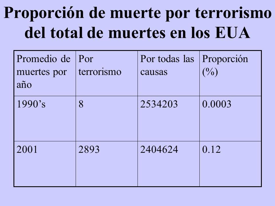 Proporción de muerte por terrorismo del total de muertes en los EUA 0.12240462428932001 0.0003253420381990s Proporción (%) Por todas las causas Por te