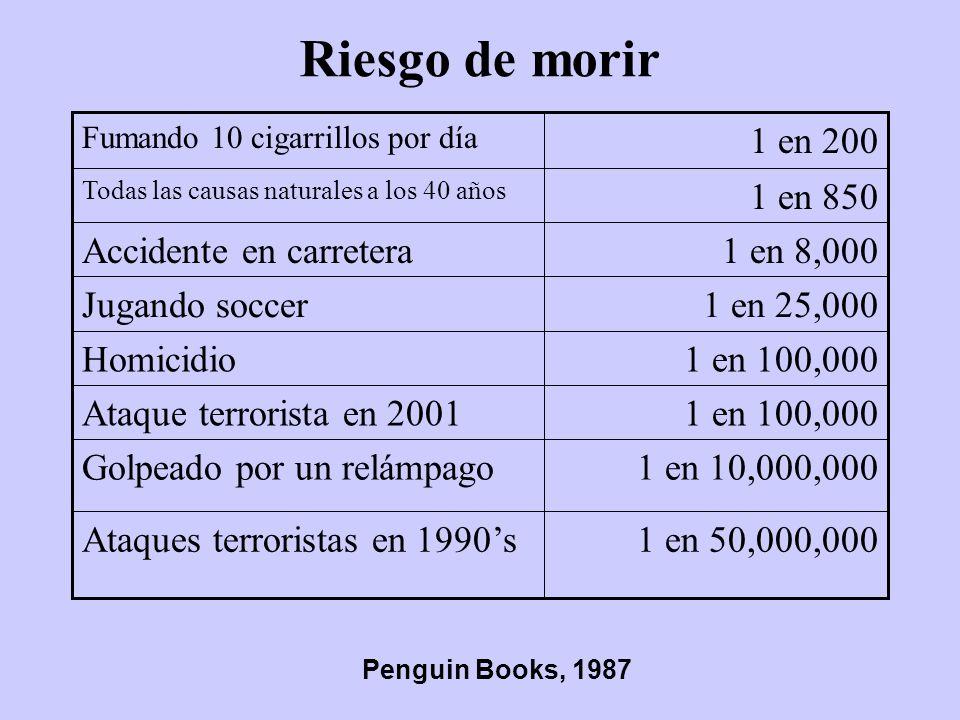 Riesgo de morir 1 en 50,000,000Ataques terroristas en 1990s 1 en 10,000,000Golpeado por un relámpago 1 en 100,000Ataque terrorista en 2001 1 en 100,00