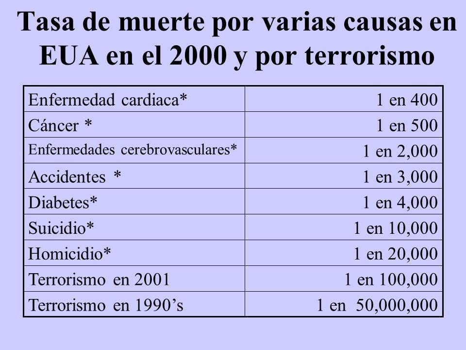 Tasa de muerte por varias causas en EUA en el 2000 y por terrorismo 1 en 50,000,000Terrorismo en 1990s 1 en 100,000Terrorismo en 2001 1 en 20,000Homic