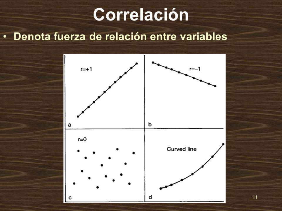 Dr.H.Qotba11 Correlación Denota fuerza de relación entre variables