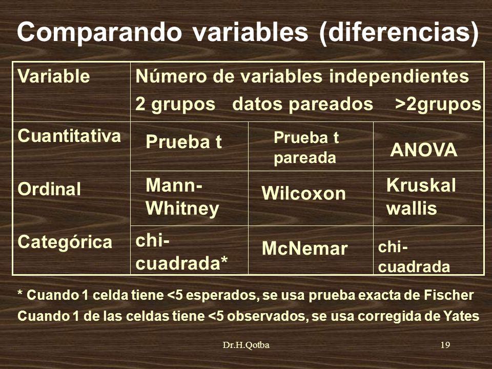 Dr.H.Qotba19 Comparando variables (diferencias) chi- cuadrada Kruskal wallis ANOVA McNemar chi- cuadrada* Wilcoxon Mann- Whitney Prueba t pareada Prue