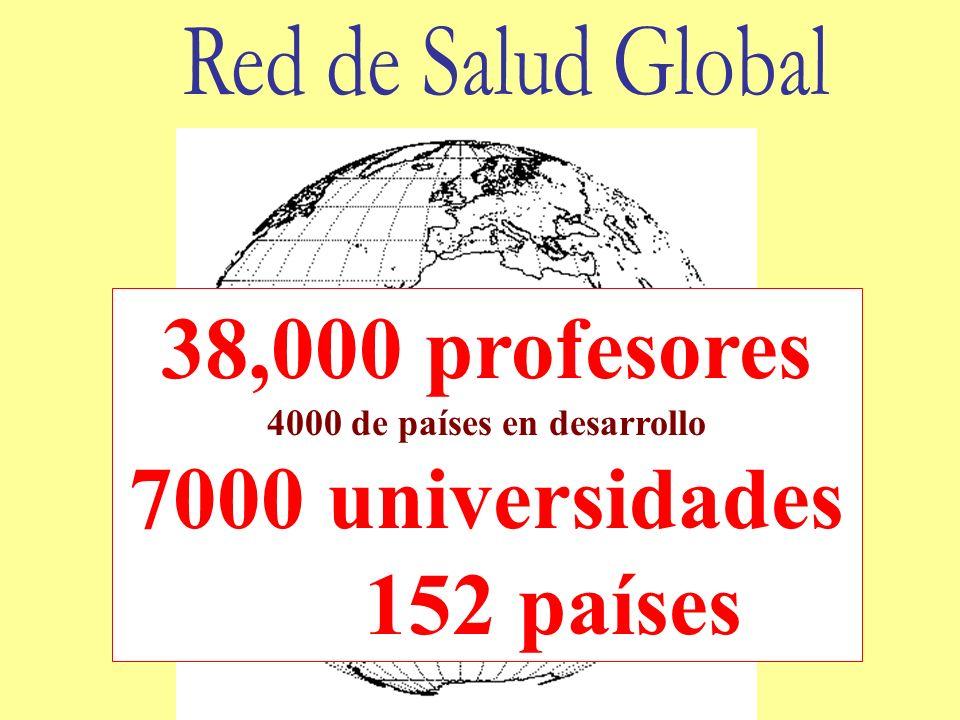 38,000 profesores 4000 de países en desarrollo 7000 universidades 152 países