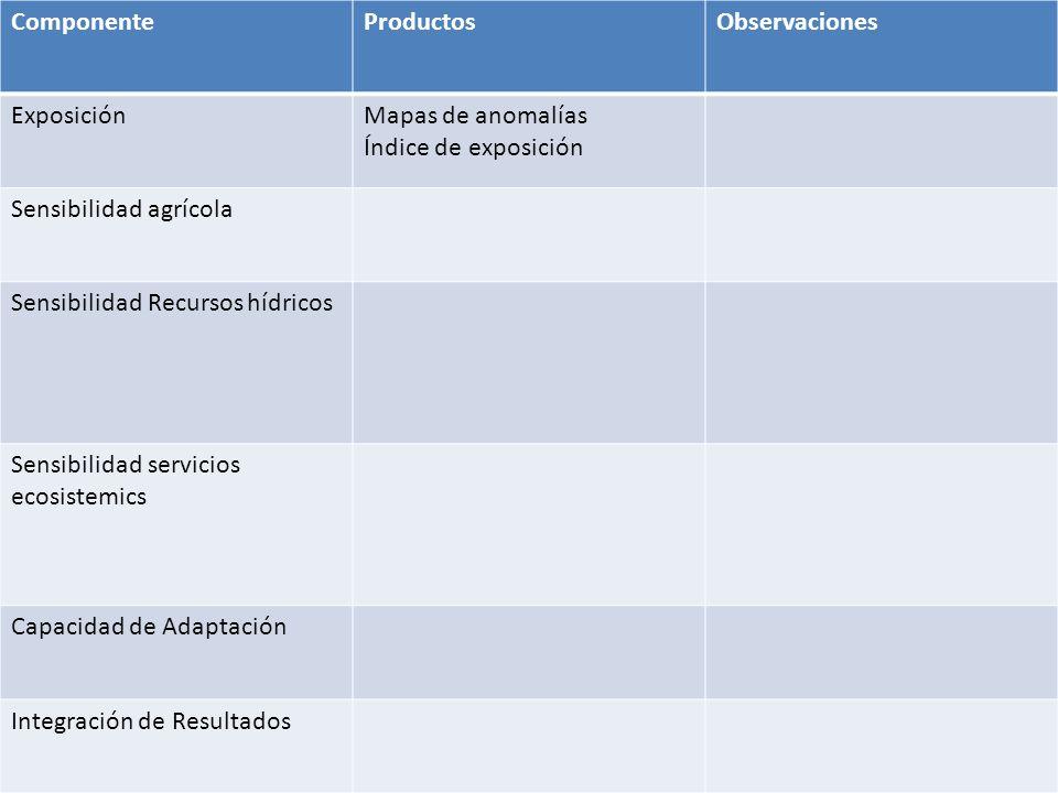 ComponenteProductosObservaciones ExposiciónMapas de anomalías Índice de exposición Sensibilidad agrícola Sensibilidad Recursos hídricos Sensibilidad s