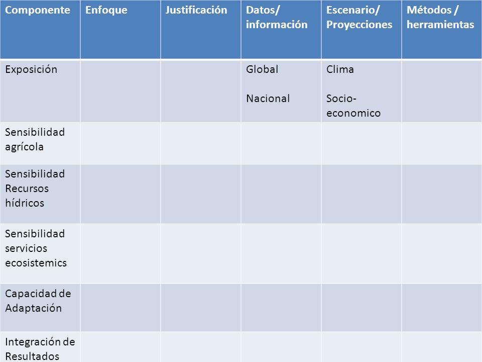 ComponenteEnfoqueJustificaciónDatos/ información Escenario/ Proyecciones Métodos / herramientas ExposiciónGlobal Nacional Clima Socio- economico Sensi