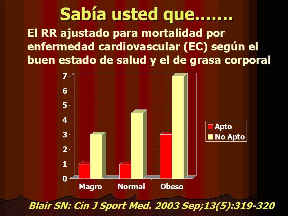 Sabía usted que……. El RR ajustado para mortalidad por enfermedad cardiovascular (EC) según el buen estado de salud y el de grasa corporal Blair SN: Ci