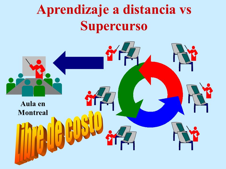 Aprendizaje a distancia vs Supercurso Profesor en Montreal Profesor en Sao Paulo Profesor en Beijing Profesor en Pittsburgh Profesor en El Cairo Profe