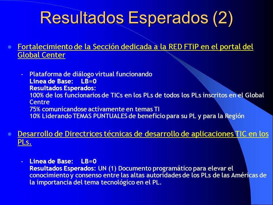 Resultados Esperados (2) Fortalecimiento de la Sección dedicada a la RED FTiP en el portal del Global Center – Plataforma de diálogo virtual funcionando Linea de Base: LB=0 Resultados Esperados: 100% de los funcionarios de TICs en los PLs de todos los PLs inscritos en el Global Centre 75% comunicandose activamente en temas TI 10% Liderando TEMAS PUNTUALES de beneficio para su PL y para la Región Desarrollo de Directrices técnicas de desarrollo de aplicaciones TIC en los PLs.