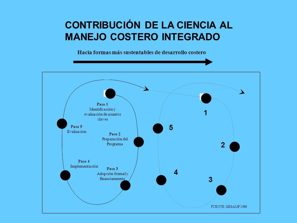 CONTRIBUCIÓN DE LA CIENCIA AL MANEJO COSTERO INTEGRADO Paso 1 Identificación y evaluación de asuntos claves Paso 2 Preparación del Programa Paso 3 Ado