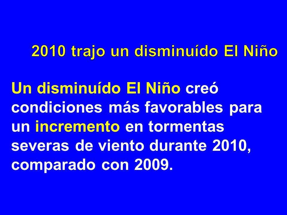 Un disminuído El Niño creó condiciones más favorables para un incremento en tormentas severas de viento durante 2010, comparado con 2009.