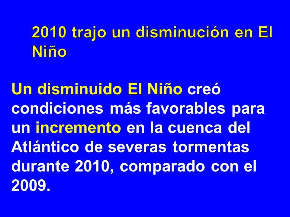 Un disminuido El Niño creó condiciones más favorables para un incremento en la cuenca del Atlántico de severas tormentas durante 2010, comparado con e