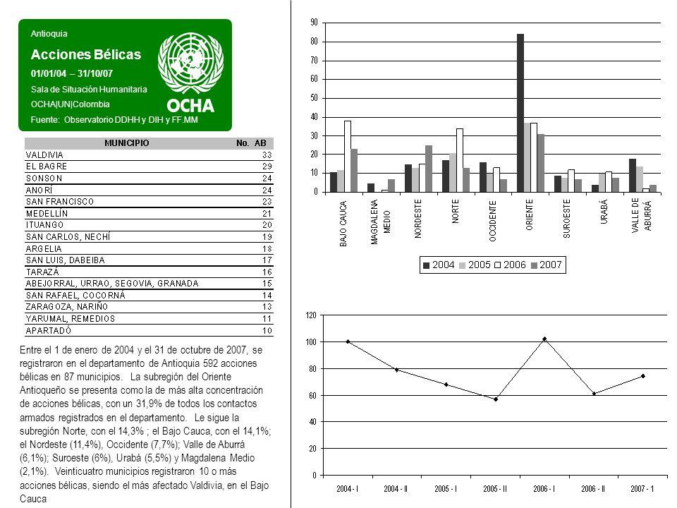 Antioquia Acciones Bélicas 01/01/04 – 31/10/07 Sala de Situación Humanitaria OCHA UN Colombia Fuente: Observatorio DDHH y DIH y FF.MM De acuerdo con las fuentes, las FARC son el actor armado ilegal con mayor cantidad de contactos armados.