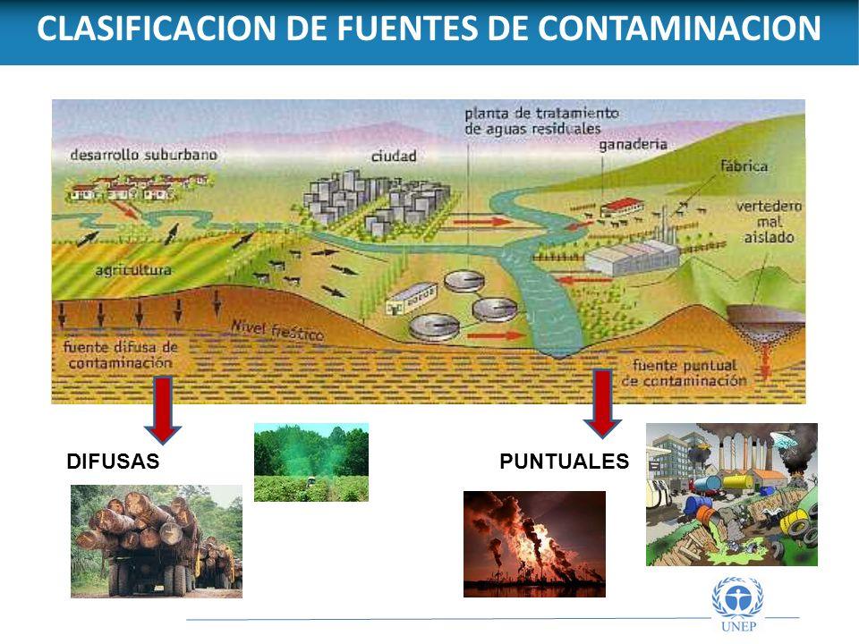 CLASIFICACION DE FUENTES DE CONTAMINACION DIFUSASPUNTUALES
