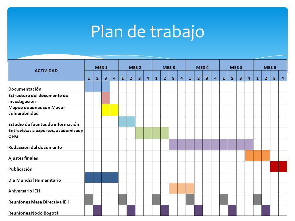 Plan de trabajo ACTIVIDAD MES 1MES 2MES 3MES 4MES 5MES 6 123412341234123412341234 Documentación Estructura del documento de investigación Mapeo de zonas con Mayor vulnerabilidad Estudio de fuentes de información Entrevistas a expertos, academicos y ONG Redaccion del documento Ajustes finales Publicación Dia Mundial Humanitario Aniversario IEH Reuniones Mesa Directiva IEH Reuniones Nodo Bogotá