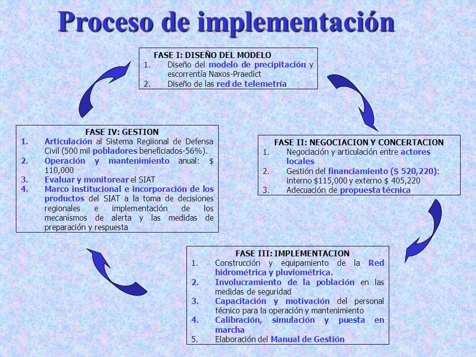 Proceso de implementación FASE I: DISEÑO DEL MODELO 1.Diseño del modelo de precipitación y escorrentía Naxos-Praedict 2.Diseño de las red de telemetrí