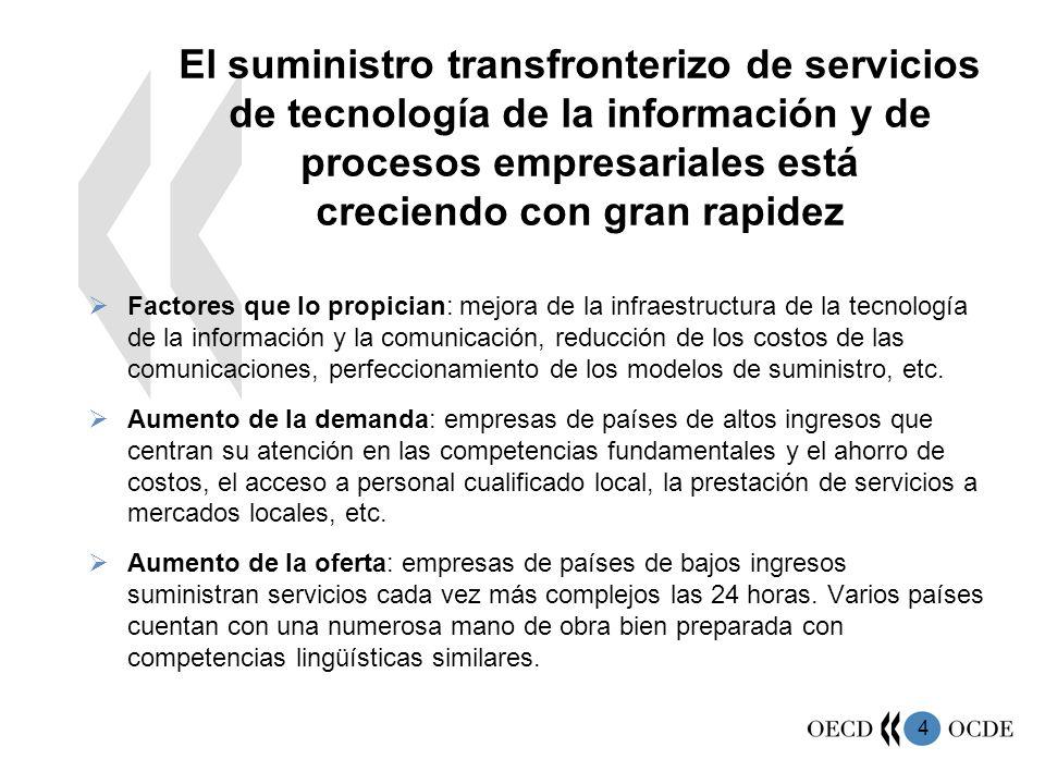 4 El suministro transfronterizo de servicios de tecnología de la información y de procesos empresariales está creciendo con gran rapidez Factores que lo propician: mejora de la infraestructura de la tecnología de la información y la comunicación, reducción de los costos de las comunicaciones, perfeccionamiento de los modelos de suministro, etc.