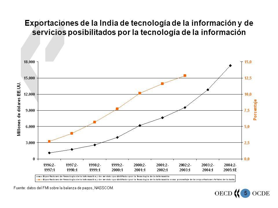 5 Exportaciones de la India de tecnología de la información y de servicios posibilitados por la tecnología de la información