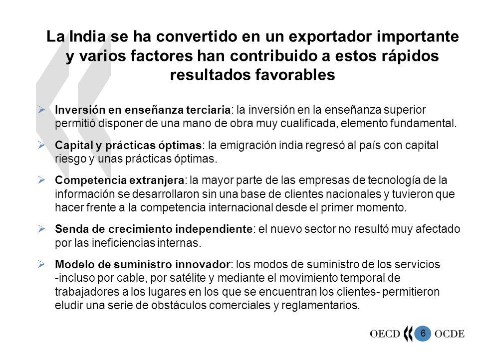 6 La India se ha convertido en un exportador importante y varios factores han contribuido a estos rápidos resultados favorables Inversión en enseñanza terciaria: la inversión en la enseñanza superior permitió disponer de una mano de obra muy cualificada, elemento fundamental.