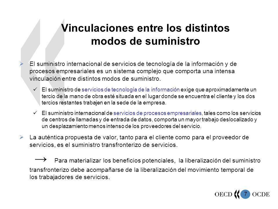7 Vinculaciones entre los distintos modos de suministro El suministro internacional de servicios de tecnología de la información y de procesos empresa