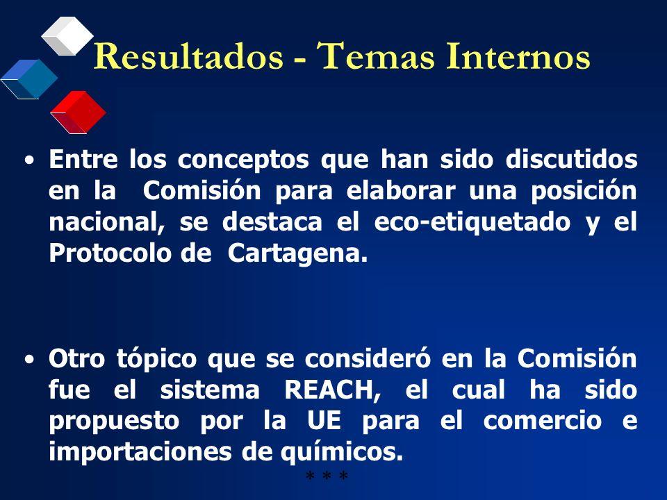Resultados - Temas Internos Entre los conceptos que han sido discutidos en la Comisión para elaborar una posición nacional, se destaca el eco-etiqueta
