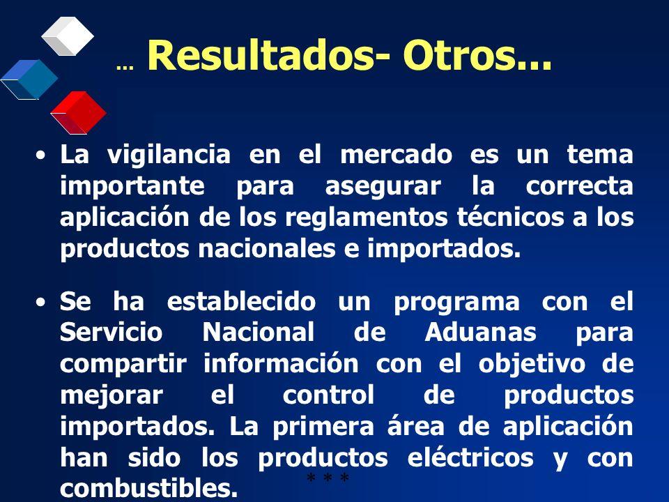 … Resultados- Otros... La vigilancia en el mercado es un tema importante para asegurar la correcta aplicación de los reglamentos técnicos a los produc
